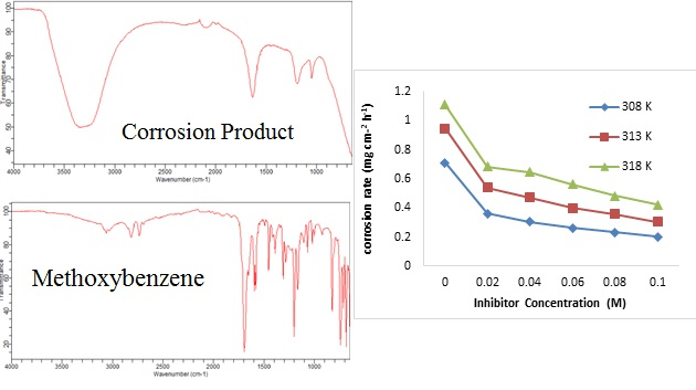 Husaini M. Corrosion inhibition effect of benzaldehyde (Methoxybenzene) for Aluminium in sulphuric acid solution