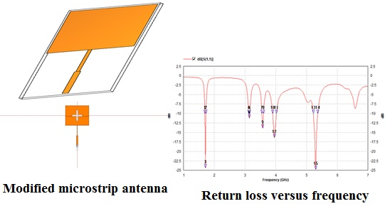 Return loss versus frequency of modified microstrip antenna.