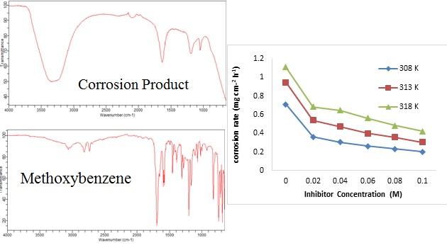 Husaini M. Corrosion inhibition effect of benzaldehyde (Methoxybenzene) for Aluminium in sulphuric acid solution