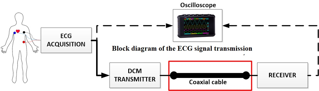Experimental Study of ECG signal Transmission System  via a Coaxial Cable Line  Using Duty-Cycle Modulation